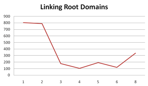 number_of_linking_root_domains