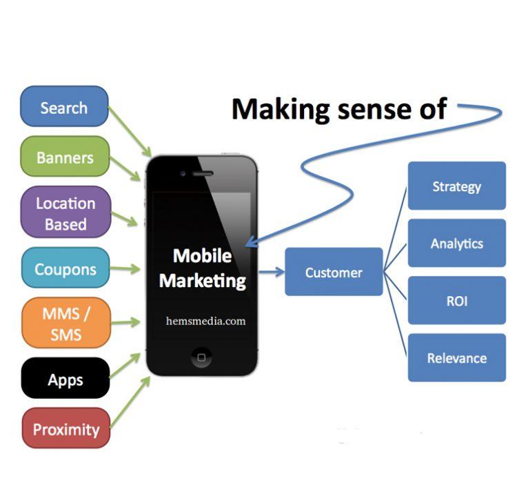 روش های بازاریابی موبایلی در طراحی سایت حرفه ای ویرایش ۱۳۹۶